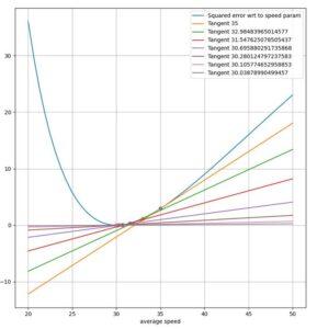 Programación-diferenciable-desde-cero