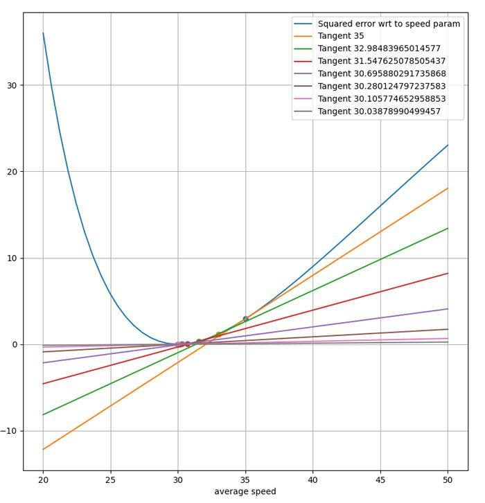 A-medida-que-movemos-el-parámetro-en-la-dirección-del-gradiente,-se-reduce-el-error.