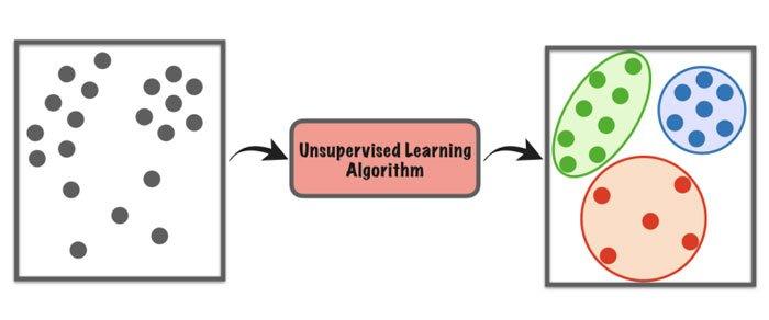 Aprendizaje-supervisado-o-no-supervisado