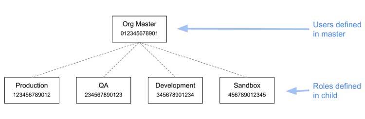 Arquitectura de las cuentas