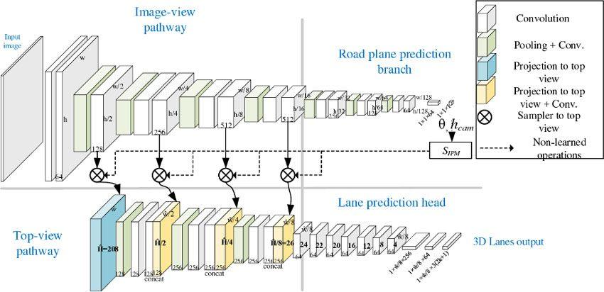 Arquitectura-de-red-3D-LaneNet