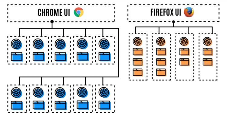 Arquitectura-multiprocesador-de-Firefox