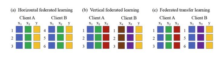 Categorización del aprendizaje federado