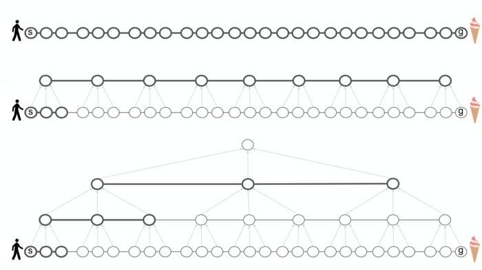 Las representaciones jerárquicas reducen los costos computacionales de la planificación