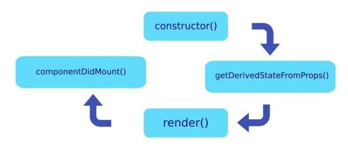 Ciclo de vida de creación de un componente de React basado en clases
