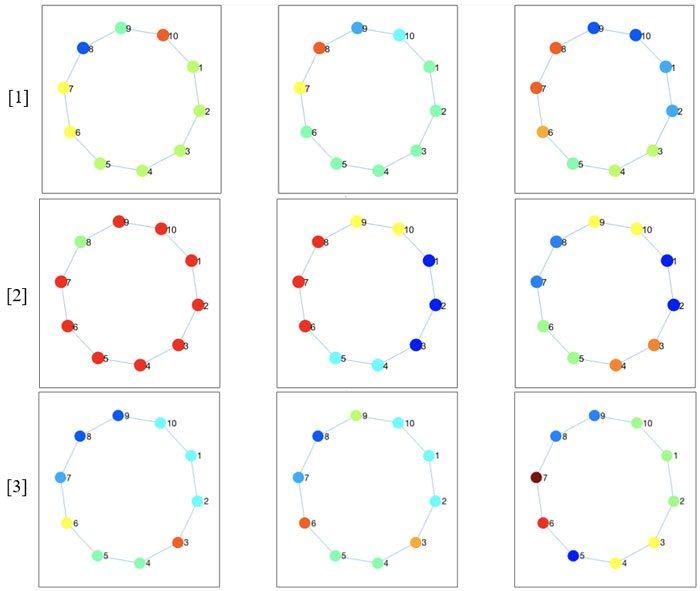 Clústeres-identificados-mediante-simulaciones