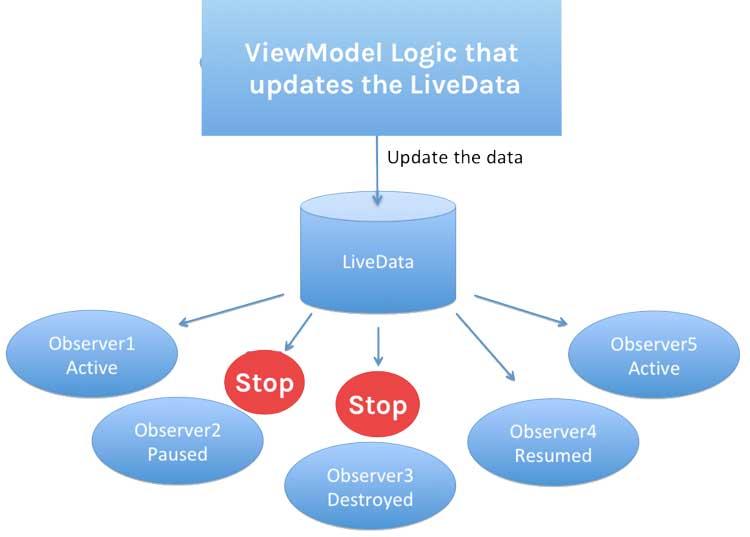 Como funciona el LiveData