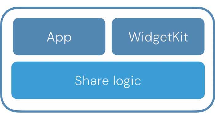 Cómo funciona el widget