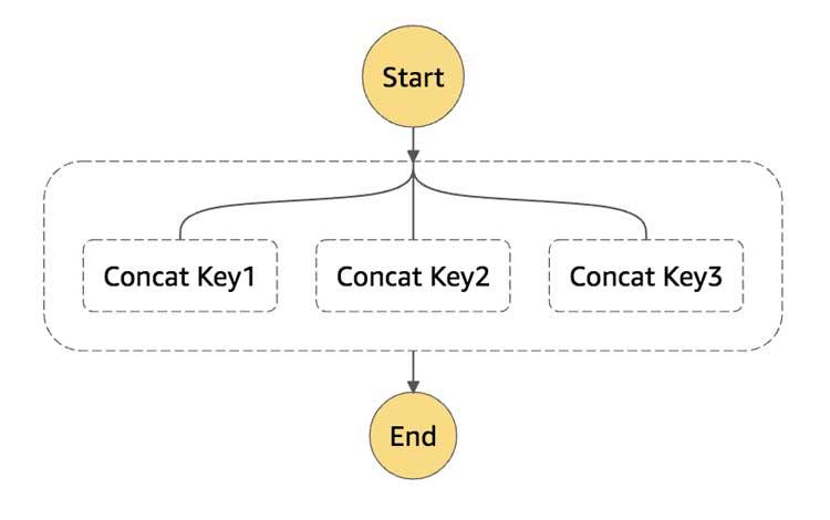 Concatenación de elementos en una única matriz