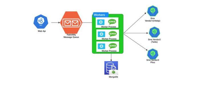 Creación-de-una-puerta-de-enlace-de-SMS-masivos-con-Rabbitmq