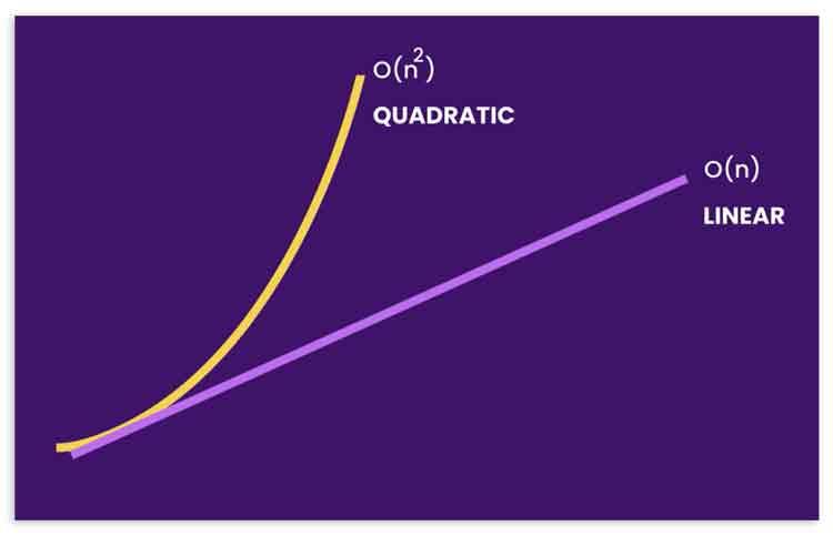 Cuadrático vs lineal