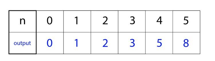Cuando-n-=-0,-salida-=-0;-n-=-1,-salida-=-1;-n-=-2,-salida-=-2;-n-=-3,-salida-=-3;-n-=-4,-salida-=-5;-n-=-5,-salida-=-8