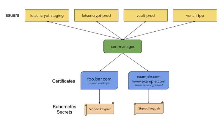 Diagrama de cert-manager
