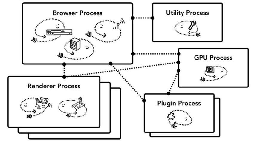 Diagrama-de-la-arquitectura-multiproceso-de-Chrome