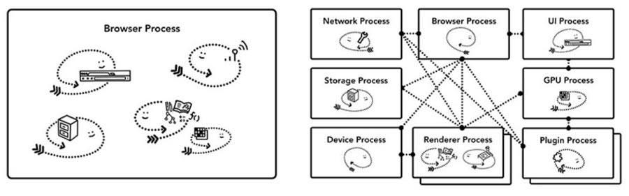 Diferentes-arquitecturas-de-navegador-en-proceso---diagrama-de-subprocesos