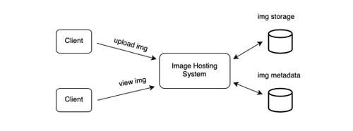 Diseño-de-sistemas-de-alto-nivel