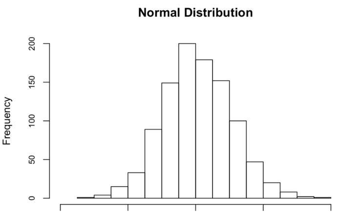 Distribuciones-normales-estándar