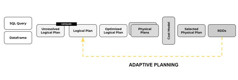 Ejecución de consultas adaptables