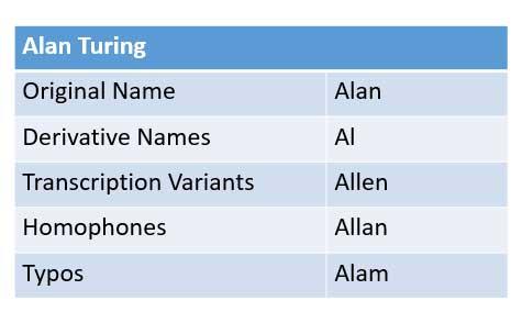 Ejemplo con el nombre de Alan Turing