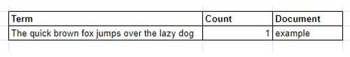 Ejemplo de palabra clave en índice invertido