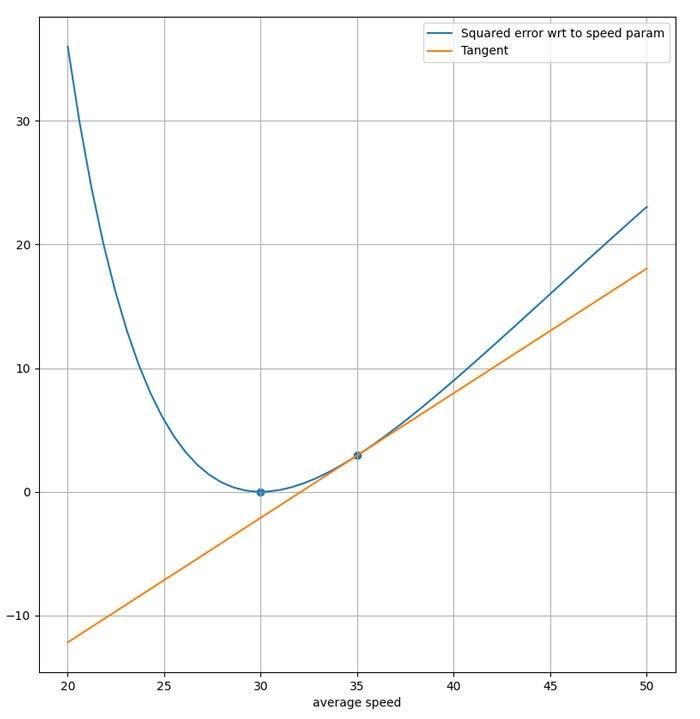 El-error-corresponde-a-la-velocidad-media-y-la-tangente-a-la-curva-para-una-velocidad-media