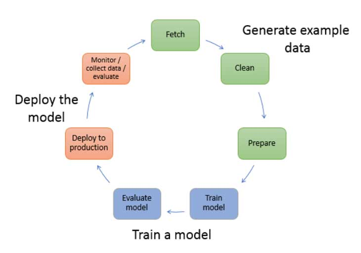El flujo de un proyecto de ciencia de datos