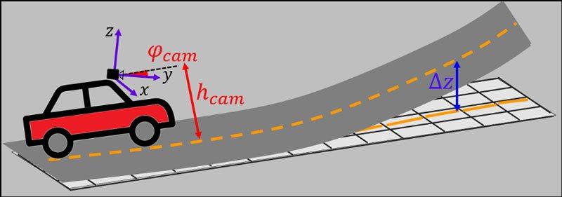 El-plano-de-proyección-de-la-carretera