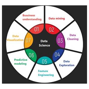 El proceso de ciencia de datos