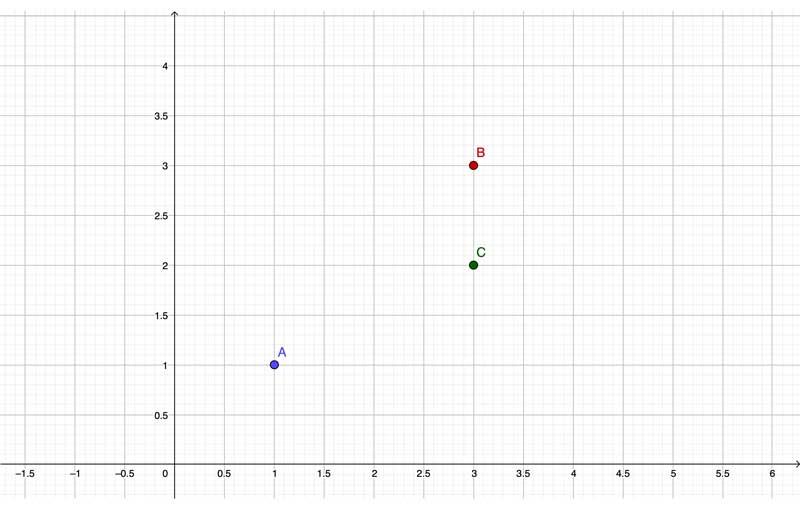 Elementos visualizados en cuadrícula de coordenadas