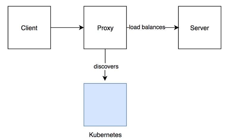 Enfoque-del-equilibrador-de-carga-de-proxy