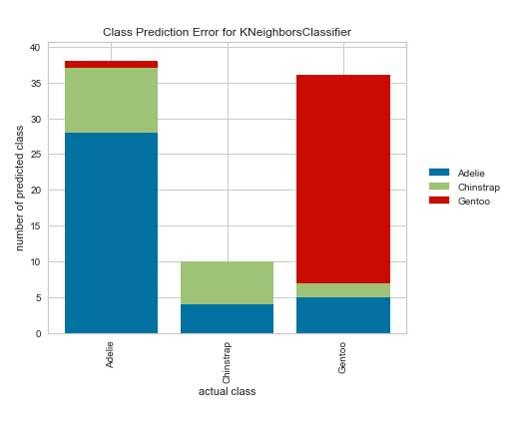 Error de predicción de clase