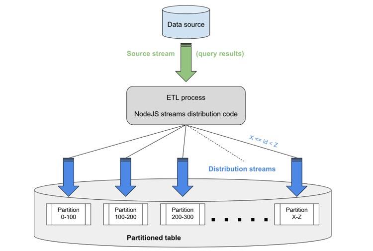 Esquema-del-proceso-ETL-con-secuencias-de-NodeJS-y-particiones-de-tabla