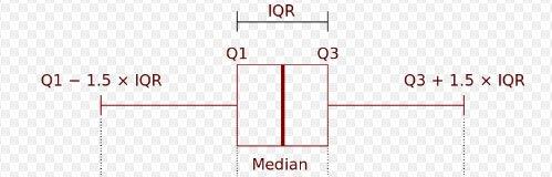Estructura-de-los-diagramas-de-caja