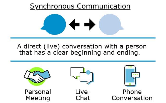 Formas-de-comunicación-sincrónica