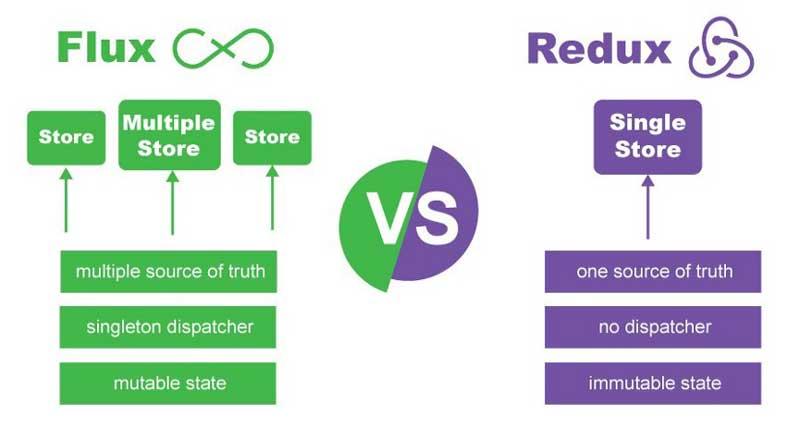 Fuente de comparación de Flux vs Redux: enappd.com