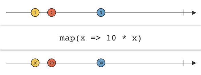 Función-que-multiplica-cada-elemento-con-10