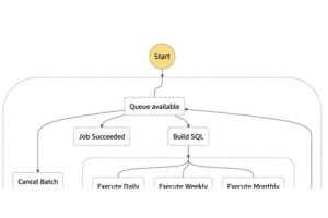 Funciones de AWS Step en acción