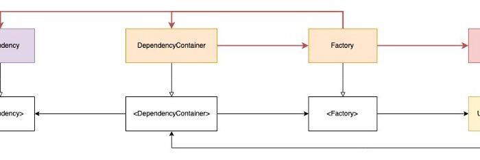 Gestión de dependencias realizada manualmente en Swift