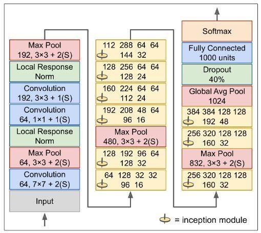 GoogLeNet-en-realidad-tiene-10-veces-menos-parámetros-que-AlexNet