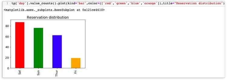 Gráfico de barras para mostrar el número total de reservas en un día de la semana particular