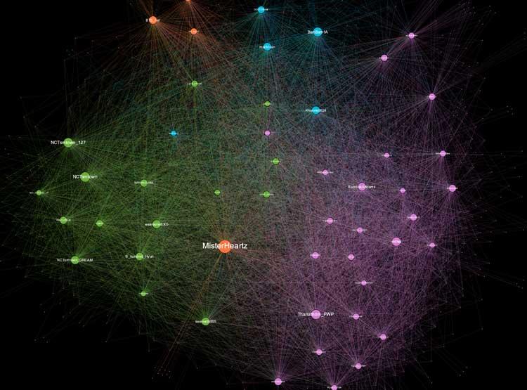 Gráfico generado mediante el uso de Gephi a partir de tweets de muestra