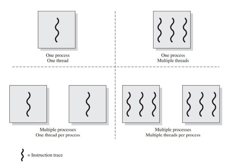 Hilos-y-procesos