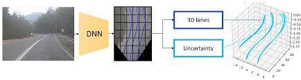 Ilustración-de-nuestra-detección-de-carril-3D