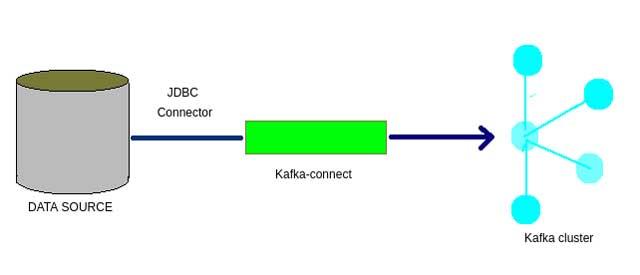Kafka Connect es un componente de Kafka