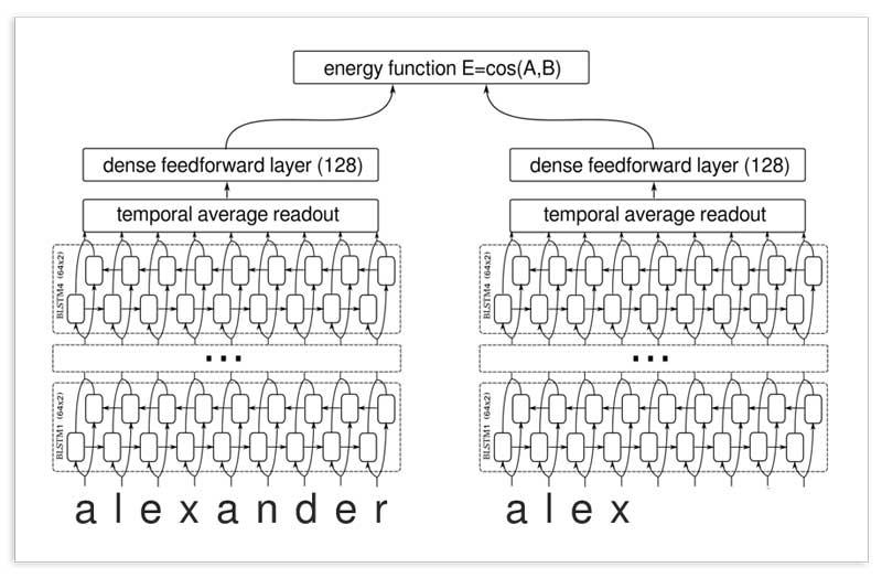 La arquitectura profunda incluye una capa de incorporación de caracteres, seguida de una capa biLSTM y de pérdida de energía.