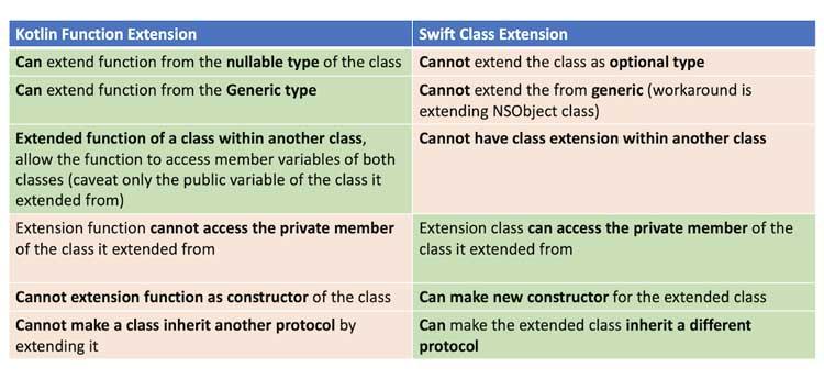 La extensión de función y la extensión de clase