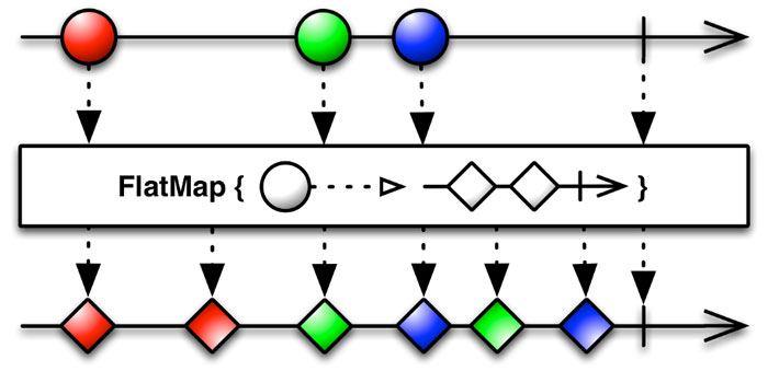 La-función-agrega-el-carácter-x-con-cada-elemento-y-devuelve-el-flujo-observable
