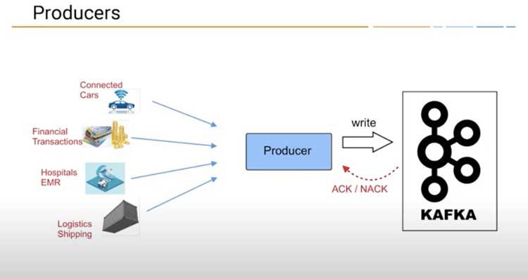 Las aplicaciones y sistemas que producen o envían datos a Kafka