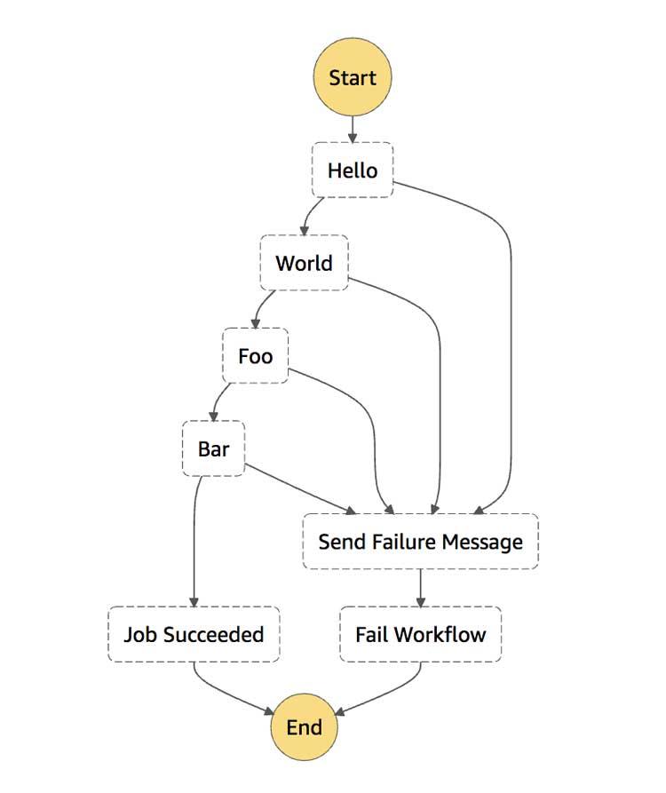 Manejo de errores y flujos de trabajo recursivos