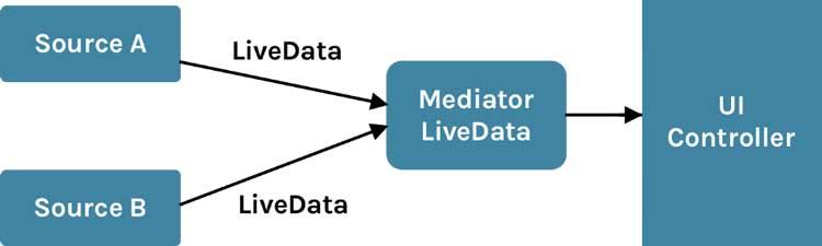 MediatorLiveData